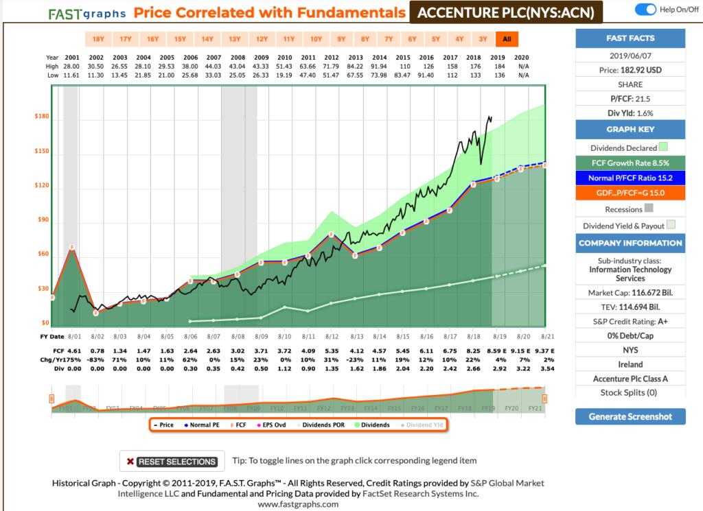 Accenture Aktien