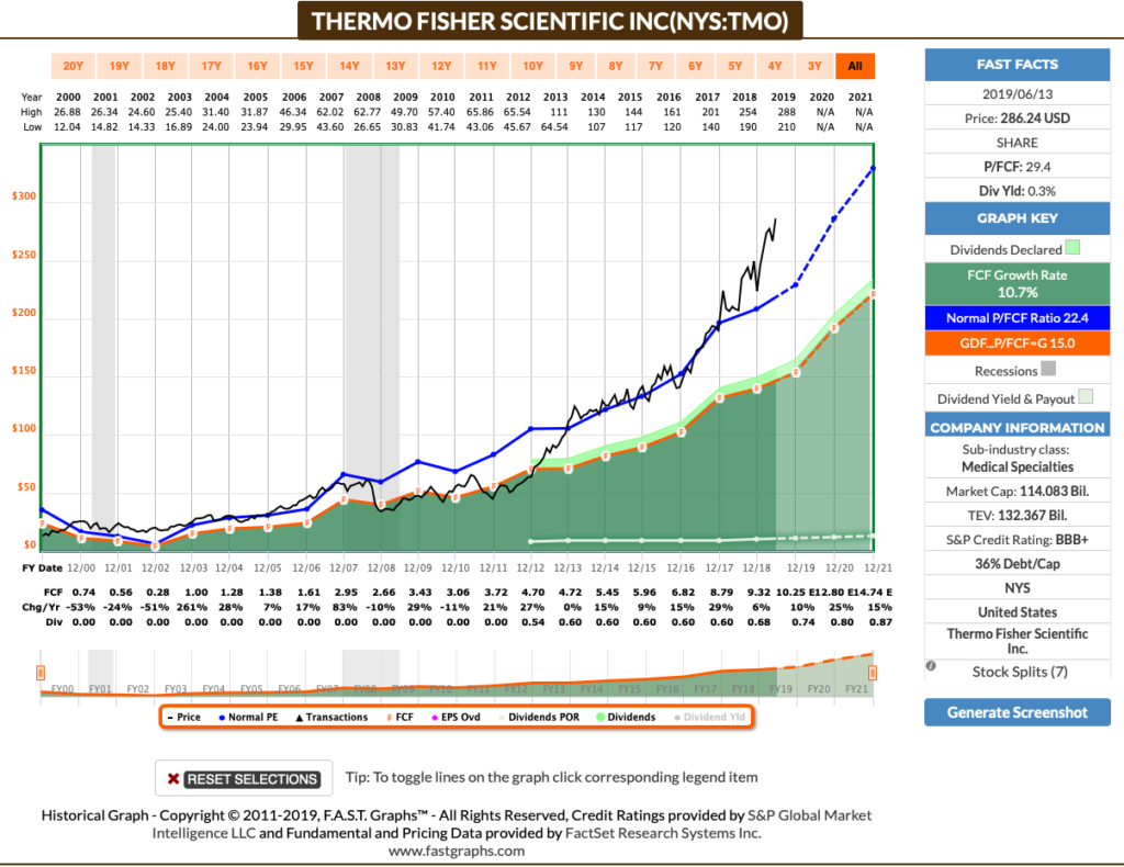 Thermo Fisher Cashflow