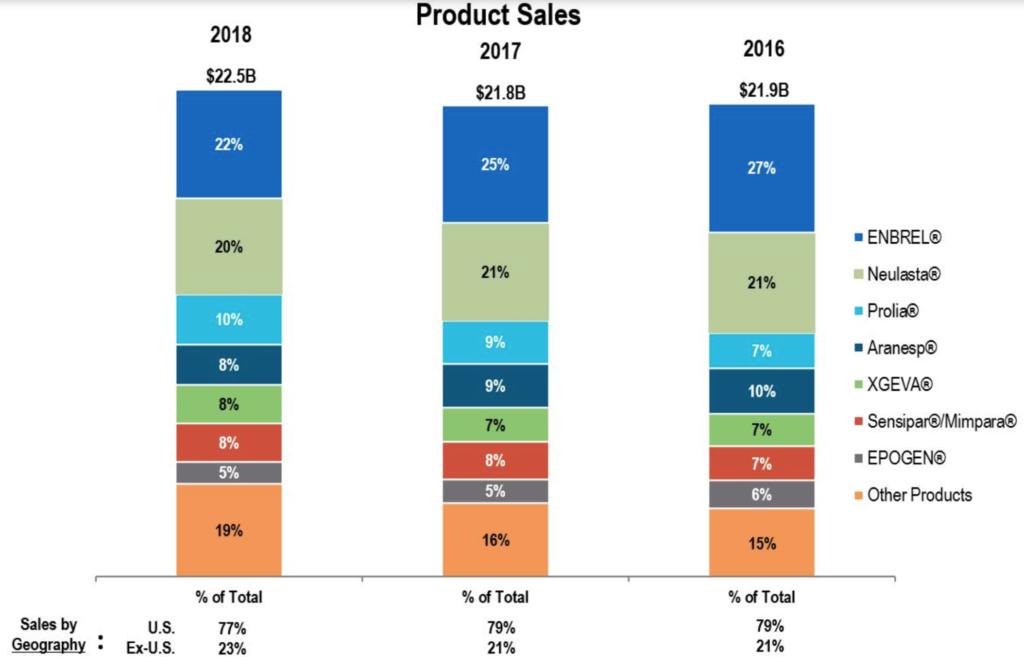 Amgen Umsätze nach Produkt