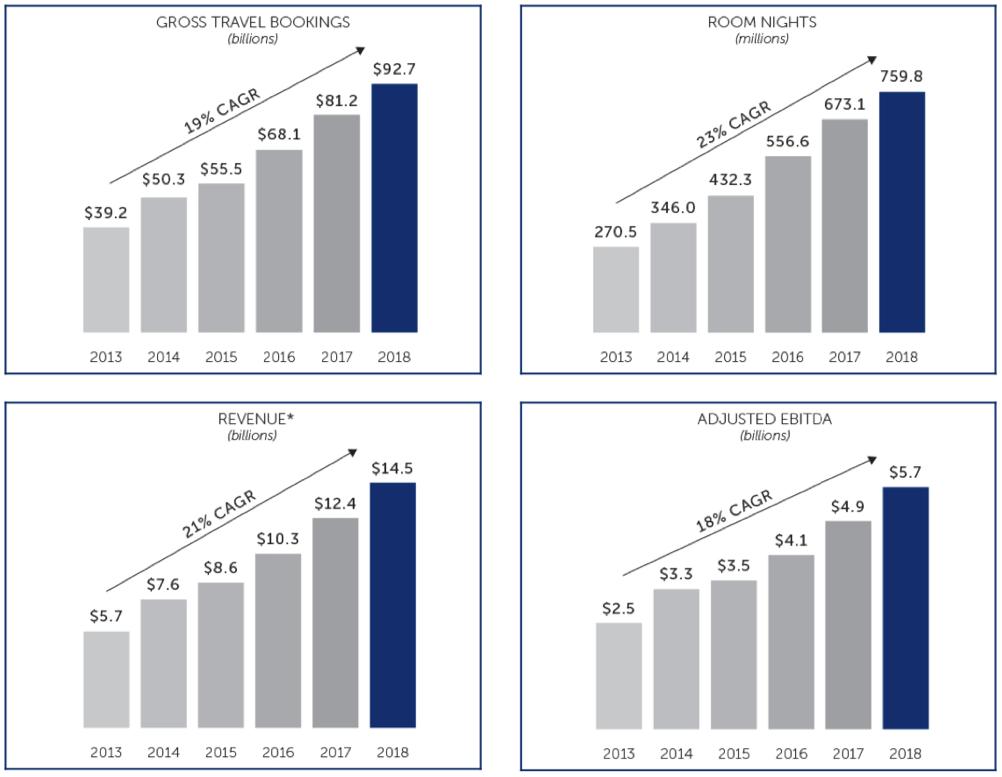 Booking Wachstum der letzten Jahre
