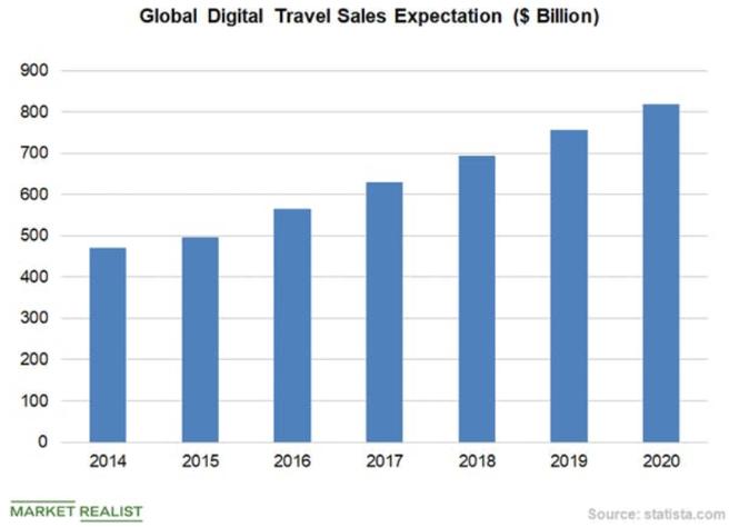 Wachstum Online Urlaubsmarkt