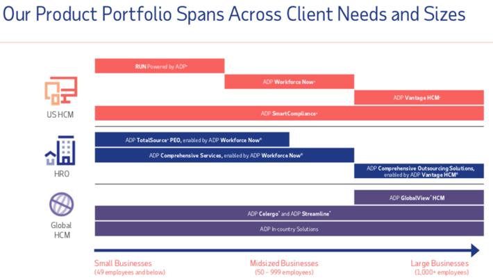 ADP Produktportfolio für Unternehmensgrößen