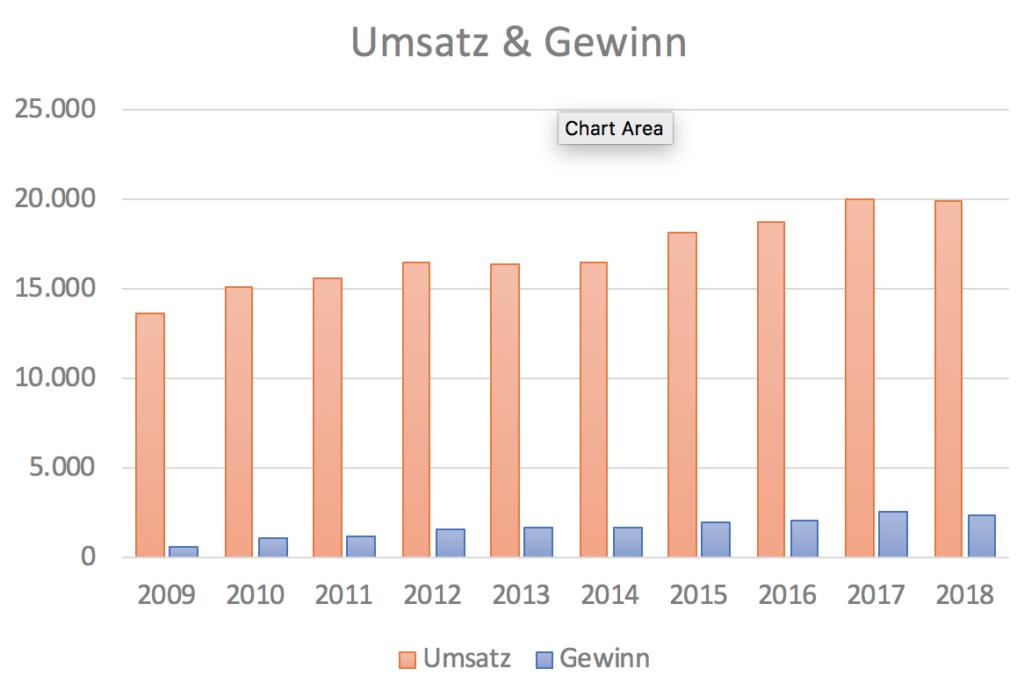 Henkel Umsätze der letzten 10 Jahre