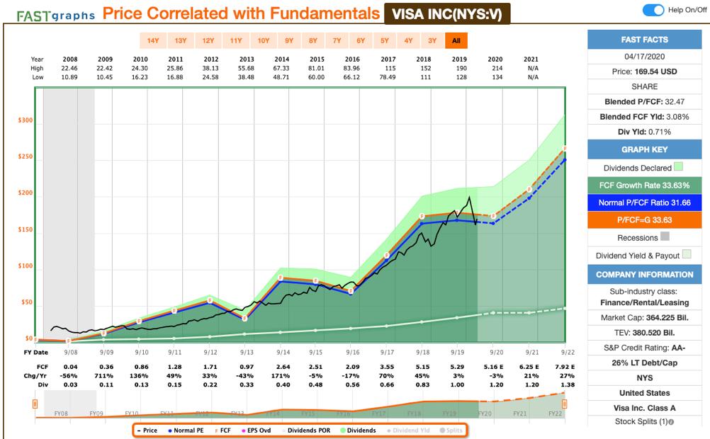 Free Cashflow der Visa Aktie