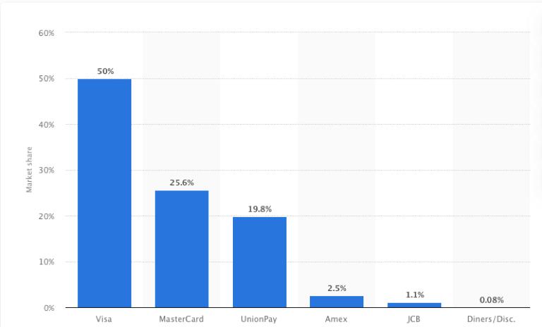 Marktanteile der Visa Aktie