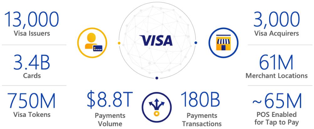 Das Netzwerk der Visa Aktie
