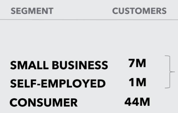 Aktuelle Kunden der Visa Aktie