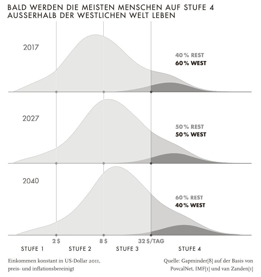 Altersvorsorge mit Aktien - Einkommen der Welt