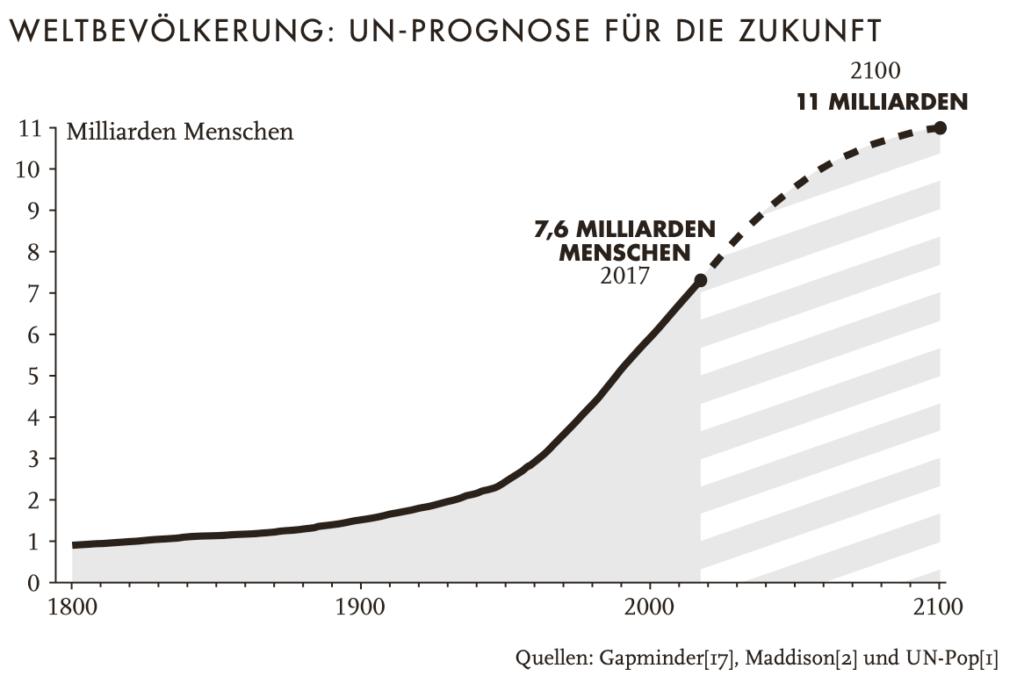 Altersvorsorge mit Aktien - Weltbevölkerungswachstum