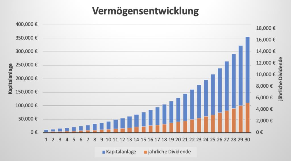 Mit Aktien Geld verdienen - Vermögensentwicklung nach 30 Jahren an der Börse