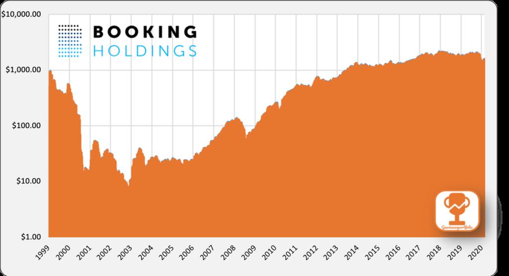 Gute Aktien im Moment - Booking Aktie