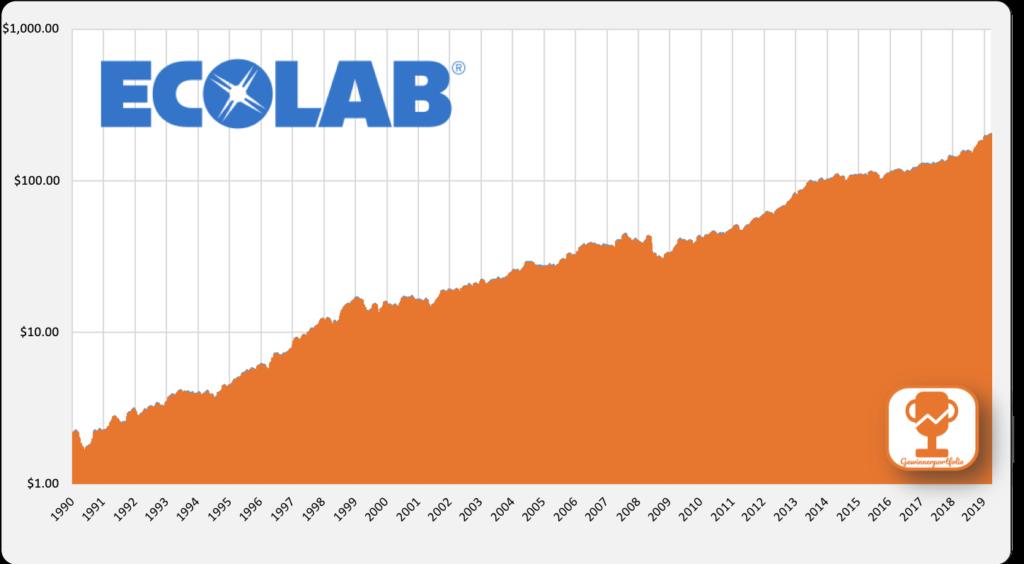 Ecolab Aktienkurs