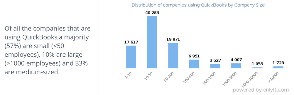 Unternehmensgrößen, die Intuit nutzen