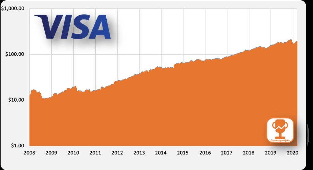 Qualitätsaktien - Visa