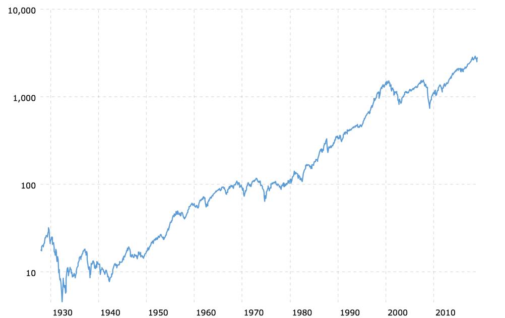Durchschnittliche Rendite der Aktiendes S&P 500