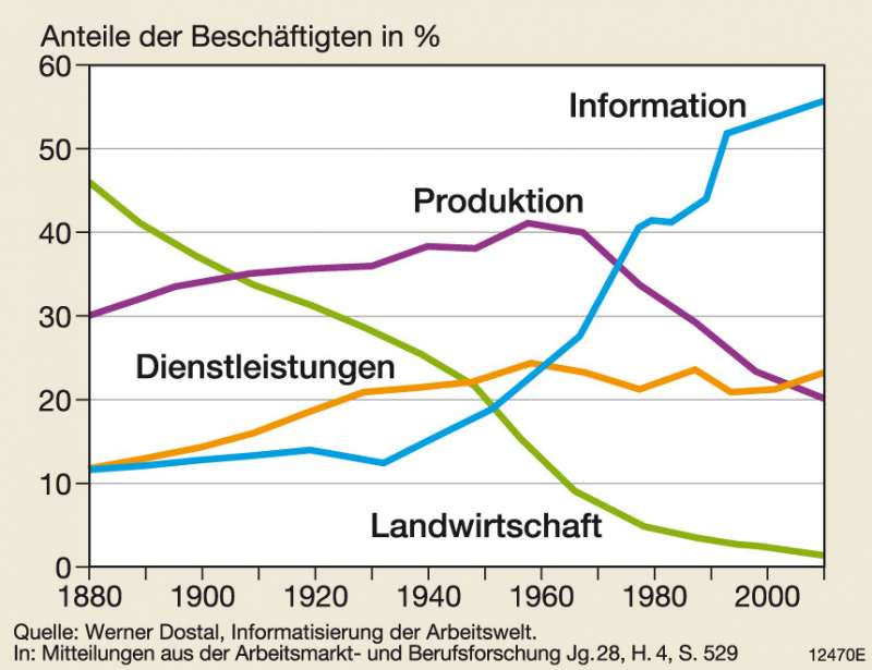 Wirtschaftssektoren