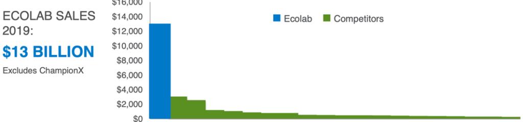 Ecolab Wettbewerber & Konkurrenz