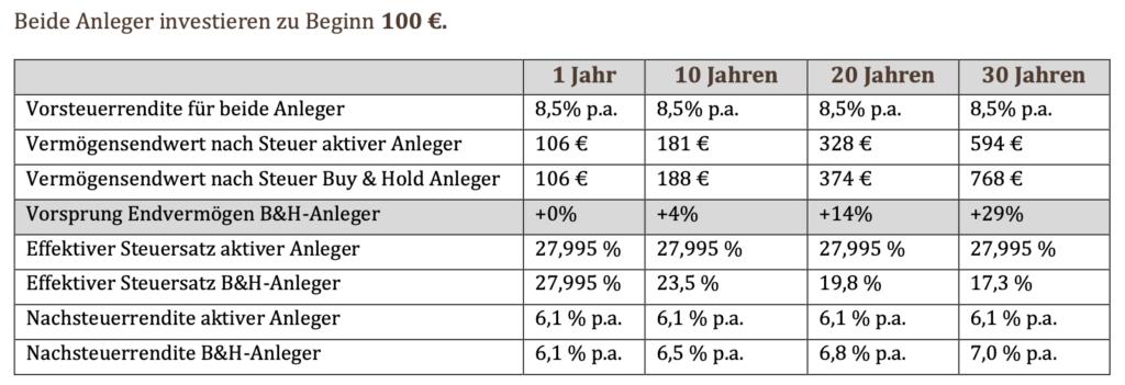 Steuern auf Aktien - Steuerstundung